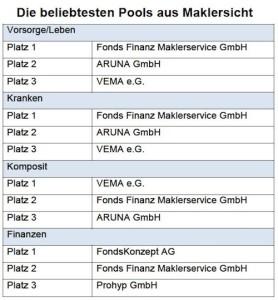 Maklerpoolstudie Quelle: BBG Betriebsberatungsgesellschaft - Maklerpool Studie